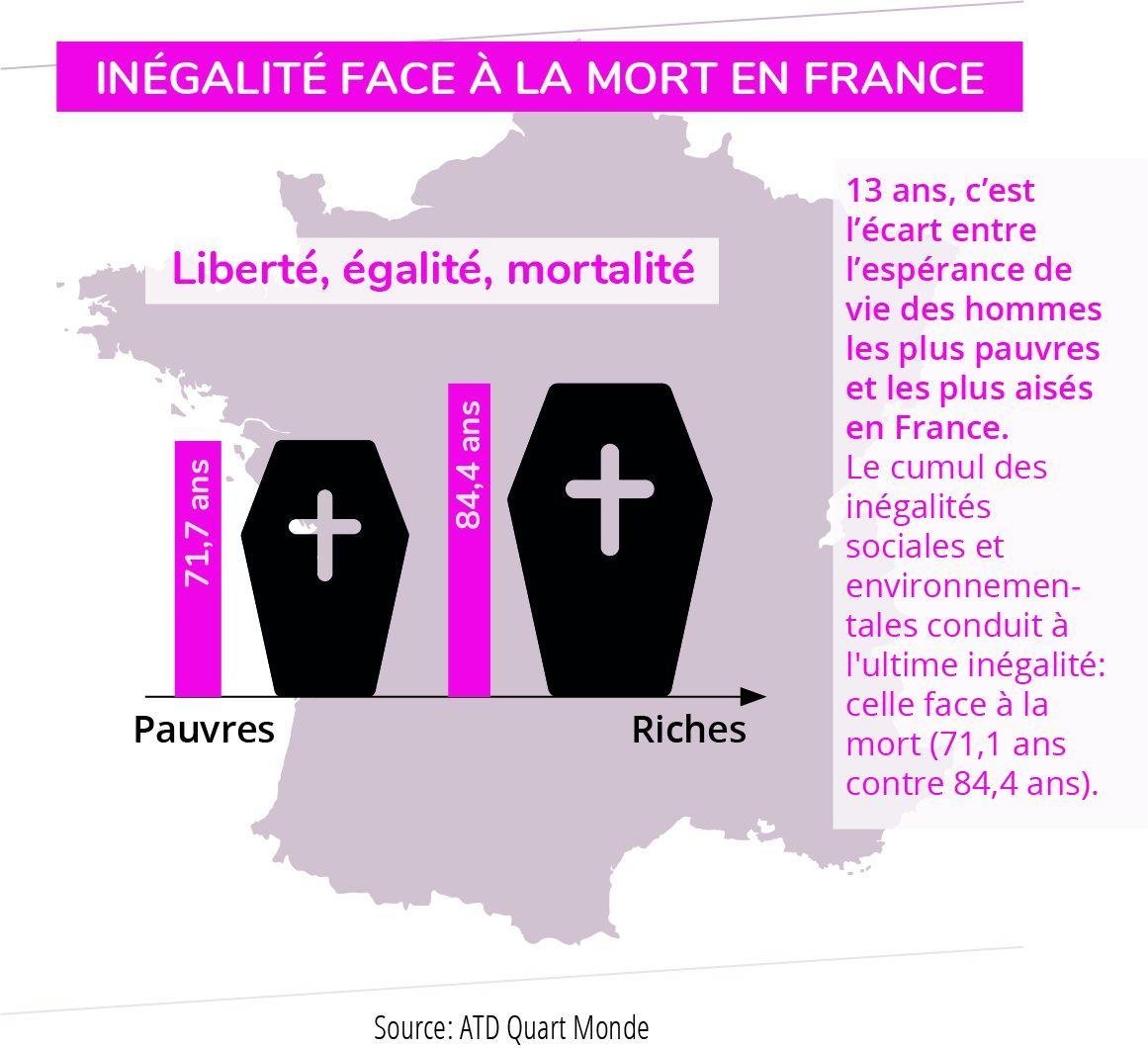 Graphie sur les inégalités face à la morten France