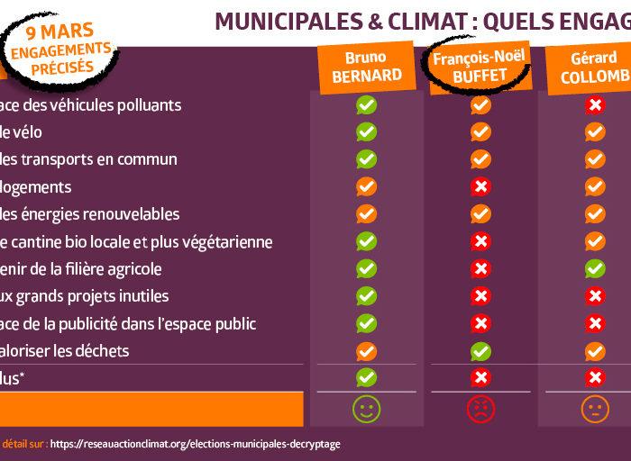 Quelle ambition climatique dans les programmes des candidats aux élections municipales?
