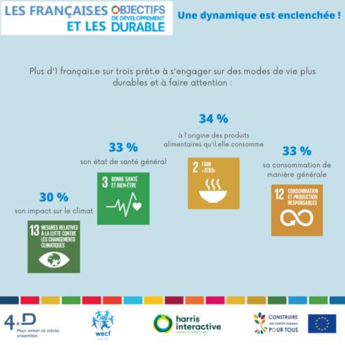 Evolution des modes de vie post Covid-19 : plus d'un.e Français.e sur 3 prêt.e.s à s'engager pour un monde plus durable